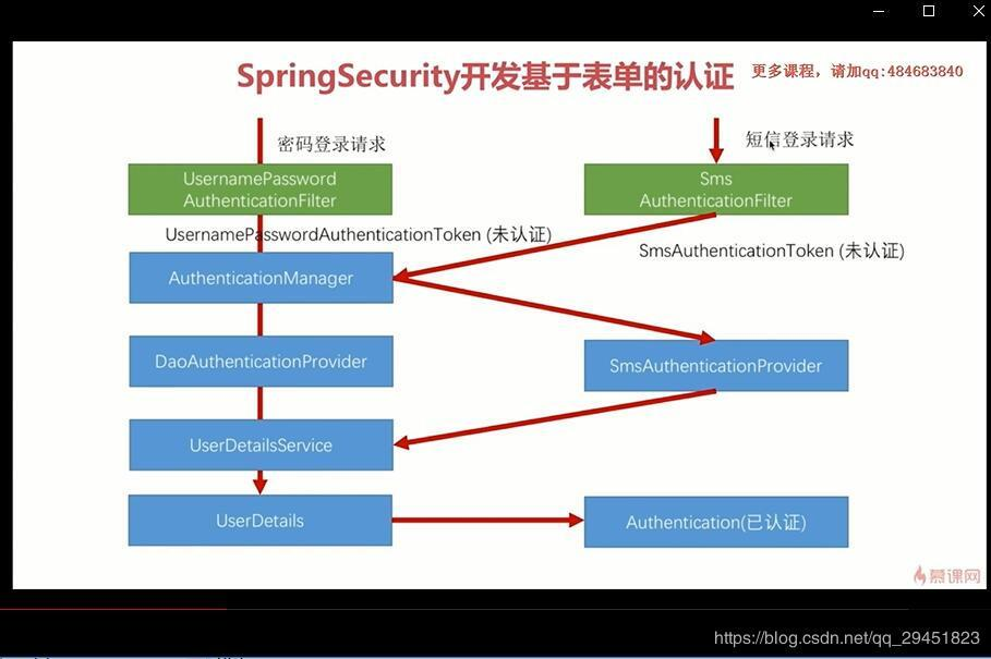 7  Spring Boot + Spring Security SMS function (verification