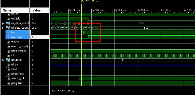 transfer) the use of xilinx FIFO and discussion of each signal