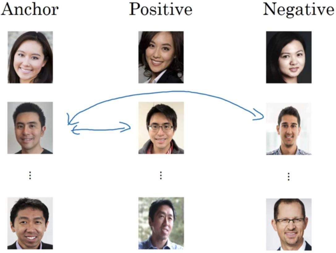 Deep learning five, MTCNN face detection and alignment and FaceNet