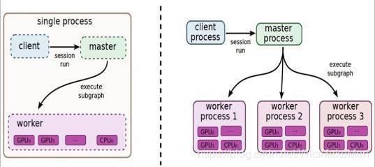 Tensorflow distributed principle understanding - Programmer Sought