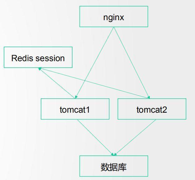 Performance Optimization | Tomcat Service Optimization - Programmer