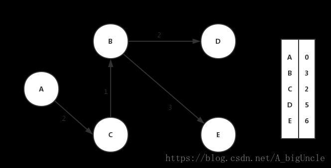 Week 4] LeetCode 743  Network Delay Time - Programmer Sought