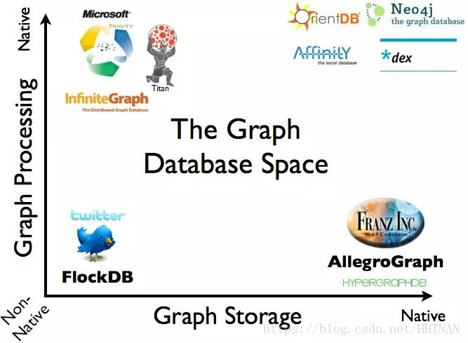 Internal structure of the graph database (NEO4j