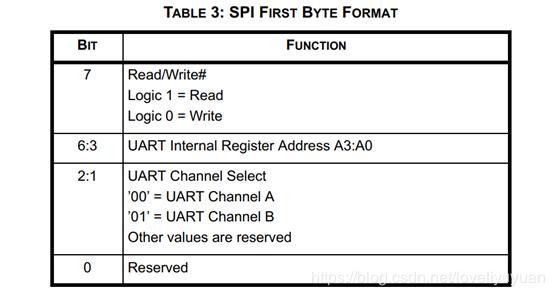 Stm32 uses XR20M1172 detailed strategy · SPI to UART serial