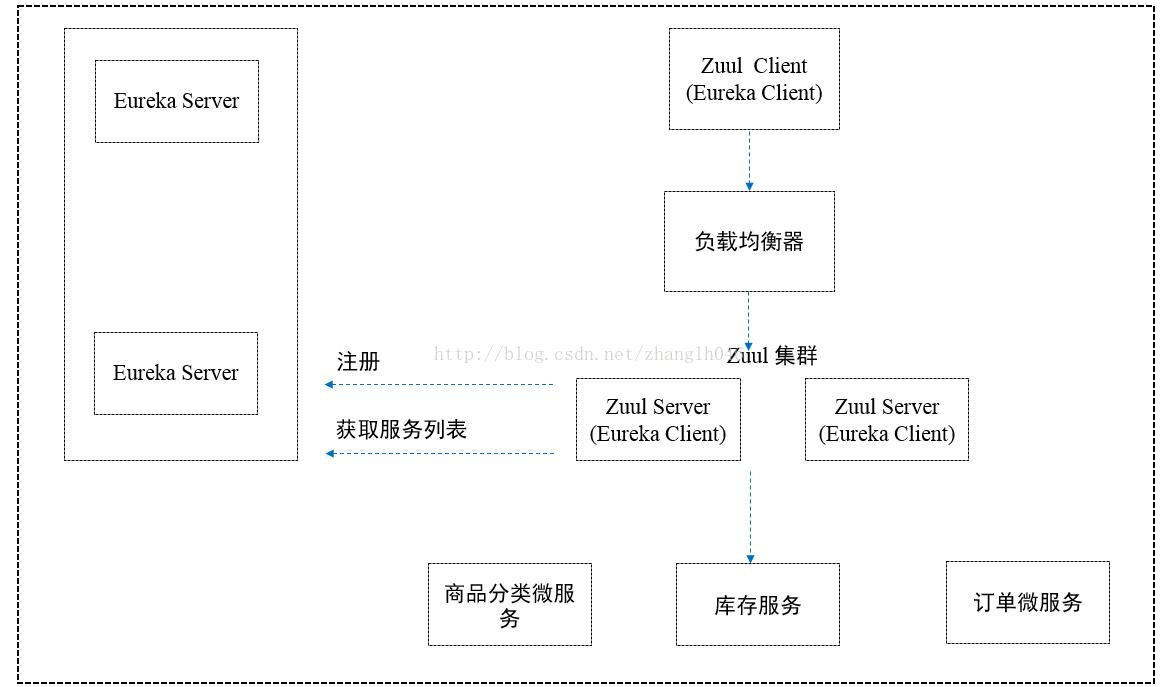 Building API Gateway with Zuul || Using API Gateway instead of Zuul
