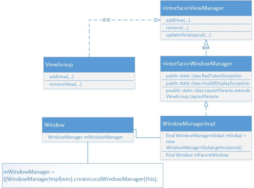 Android window mechanism (three) Window and WindowManager creation