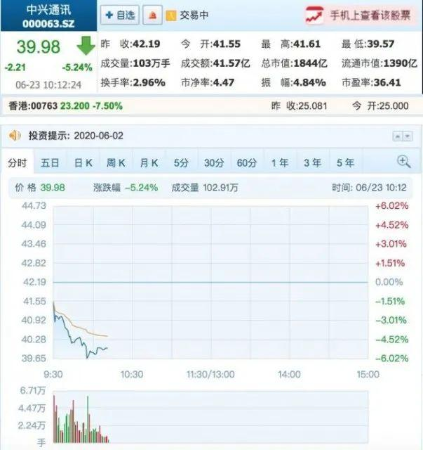 Zte Was Reduced By More Than 20 Million Shares By Major Shareholders Programmer Sought