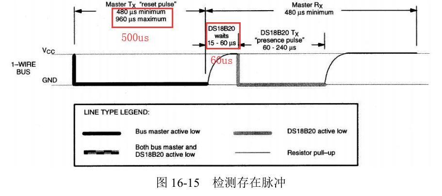 Ds18b20 Temperature Sensor Programmer Sought