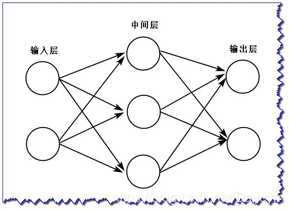 Deep learning] Python implements simple neural network and