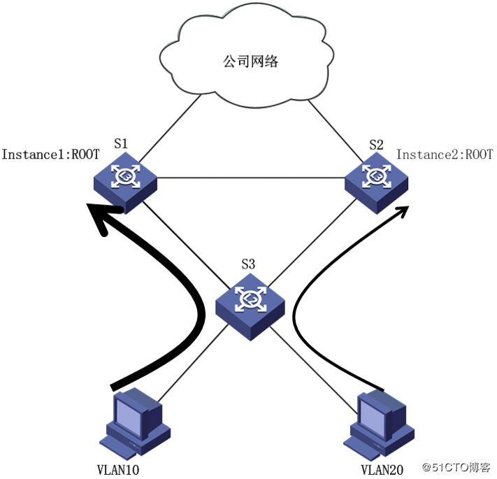 Detailed Explanation of Spanning Tree Protocol (MSTP) Configuration of  Huawei Switch - Programmer Sought