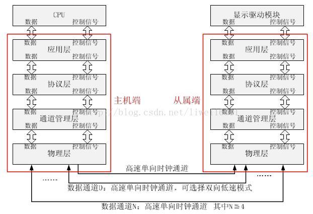 LCD mipi DSI interface driver debugging process - Programmer