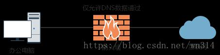 Use DNS2TCP to build a DNS tunnel, bypass network