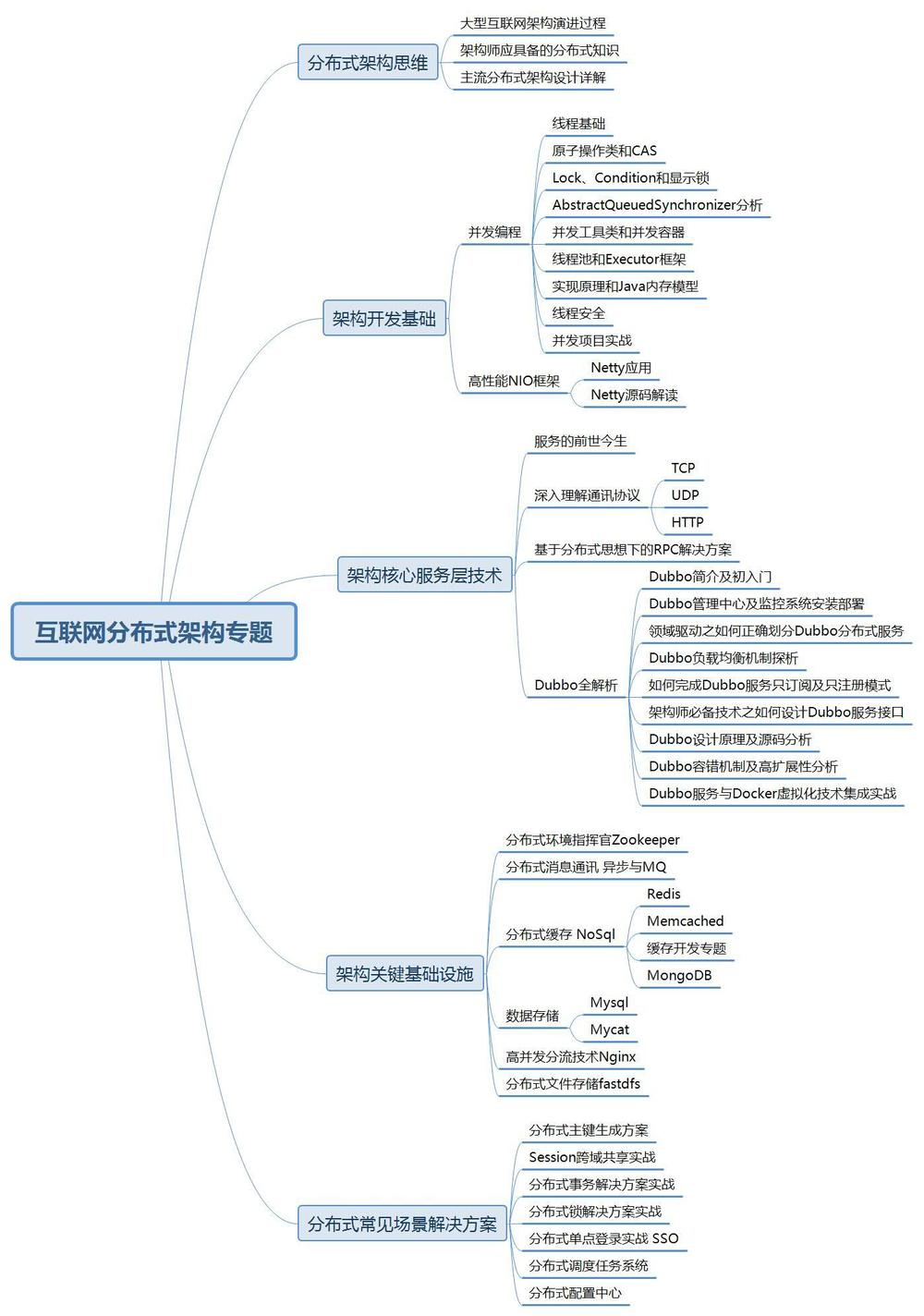 Java backend architect technical map - Programmer Sought
