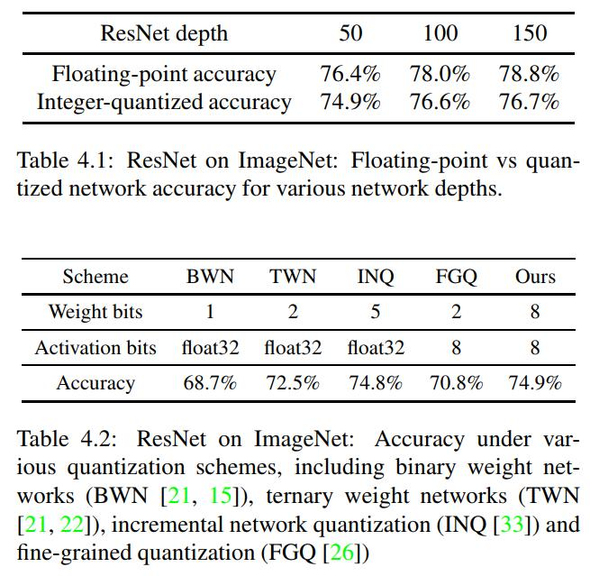 CNN inference optimization series two: INT8 Quantization