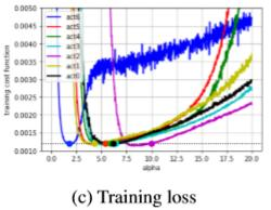 Thesis reading notes] PACT: PArameterized Clipping Activation for