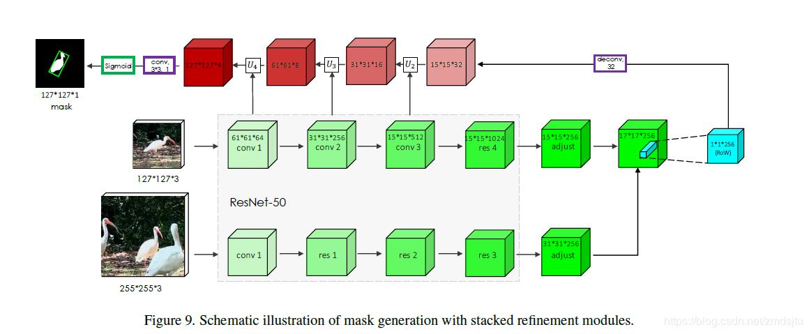 To blow a wave of siamMask (Neural Network Mask Tracking