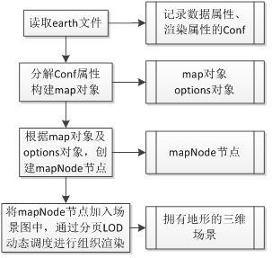 osg] [reproduced] osgEarth data loading and organization analysis