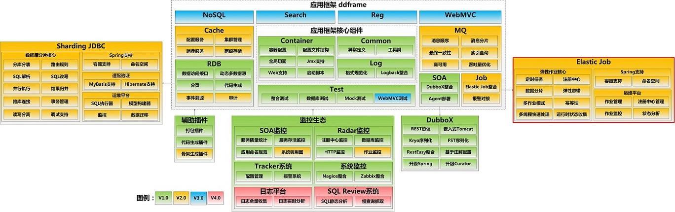 Elastic-Job - Distributed Timing Task Framework - Programmer