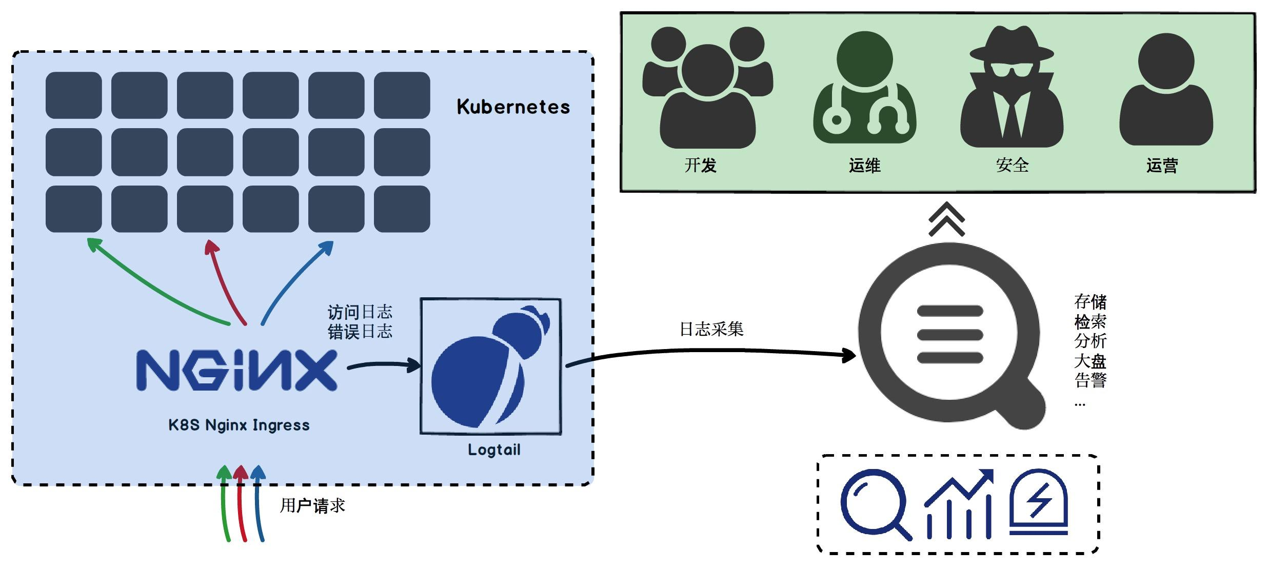 Kubernetes Ingress Best Practices for Log Analysis and