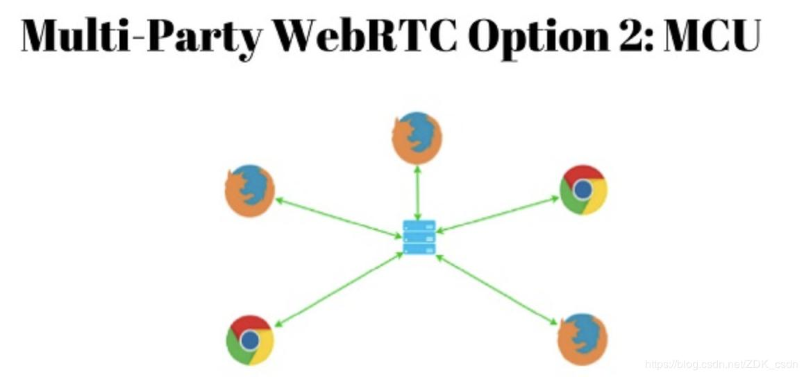What is WebRTC? - Programmer Sought