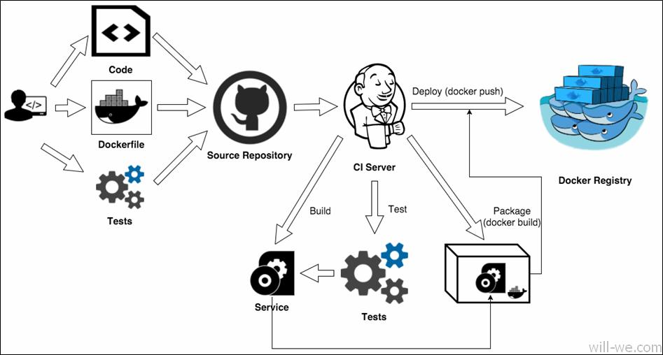 Docker integrated deployment of spring-boot project (1