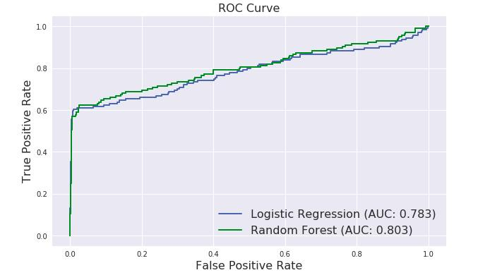 Class imbalance problem in machine learning - ROC and PR