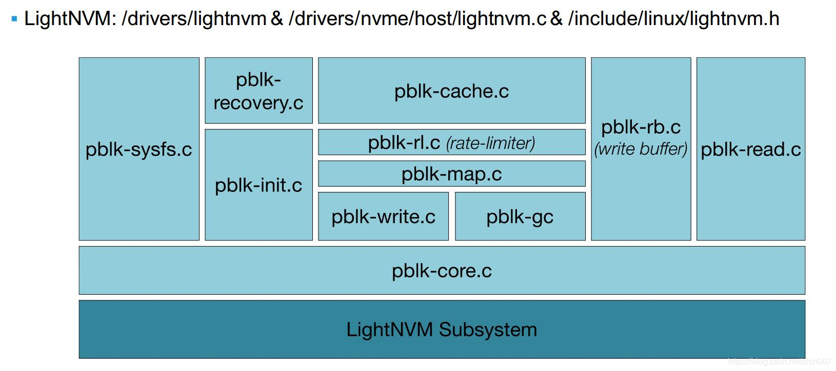 About creating OC SSD device pblk using qemu-nvme, and