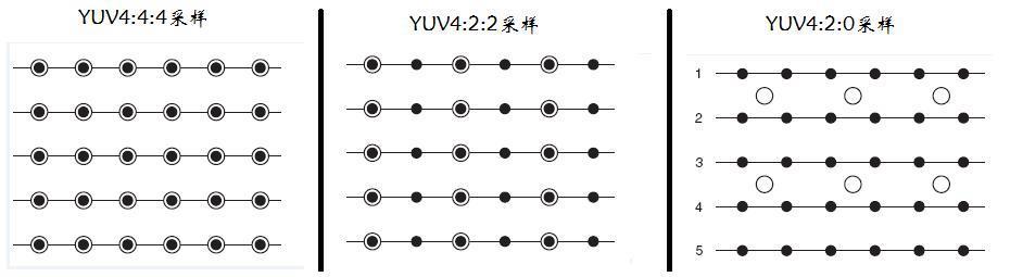 Detailed YUV data format - Programmer Sought