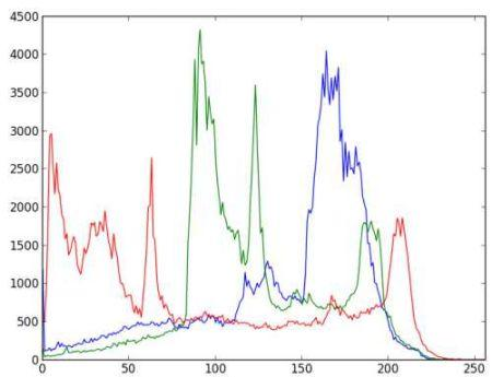 Lao Wei takes you to learn---OpenCV-Python histogram equalization