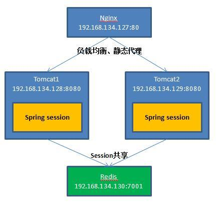 Implement Tomcat load balancing with Nginx and implement session