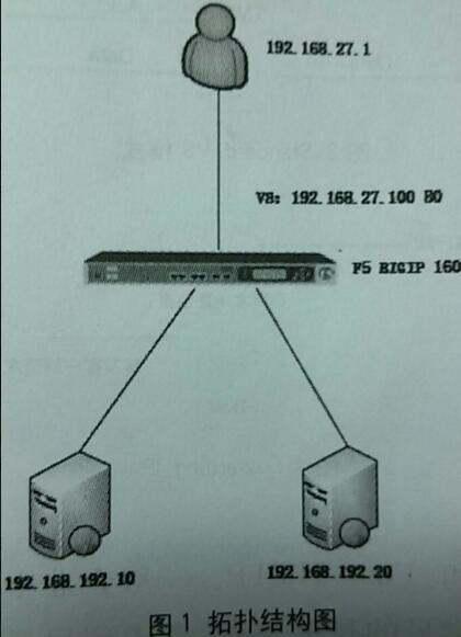 Comparison of advantages and disadvantages of load balancer