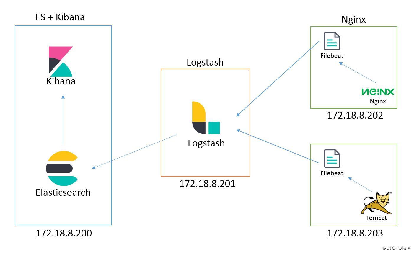 ELK + Filebeat + Nginx centralized log analysis platform (1