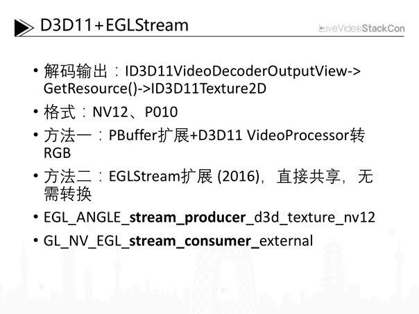 Full platform hardware decoding rendering method and