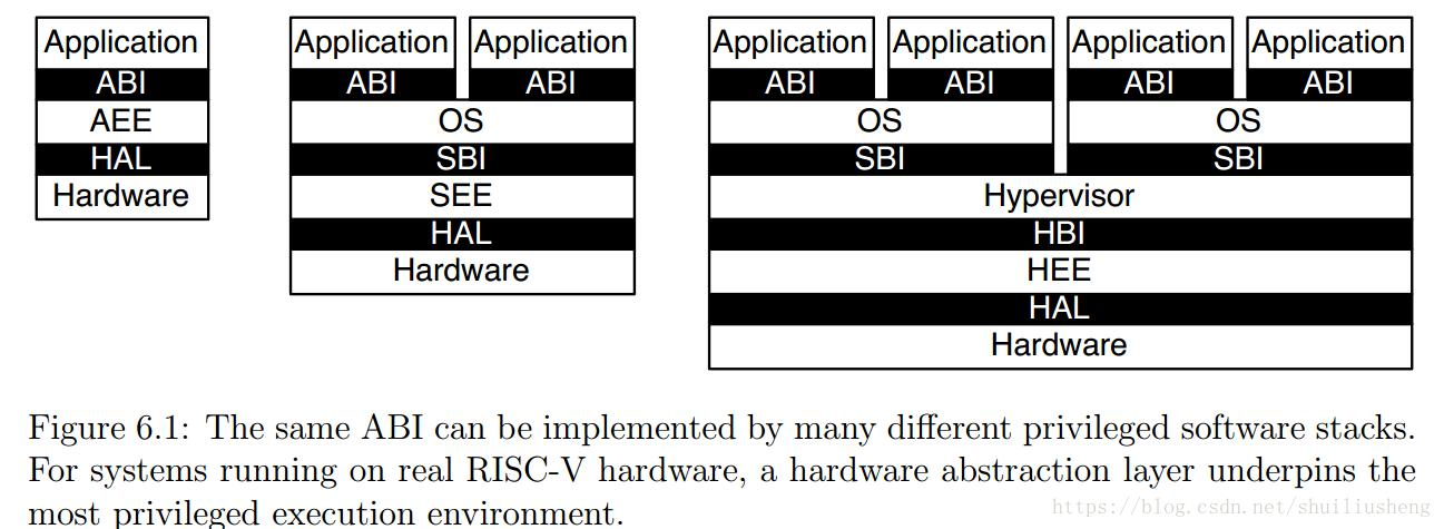 Design Of The Risc V Instruction Set Architecture Notes Chapter6 Programmer Sought