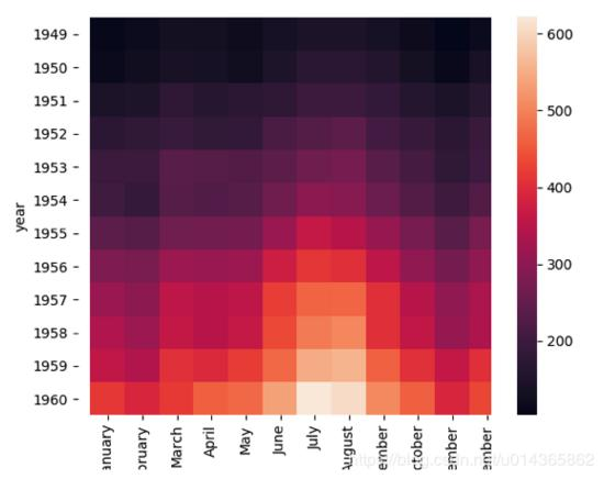 10 skills for Python data visualization! How many kinds do