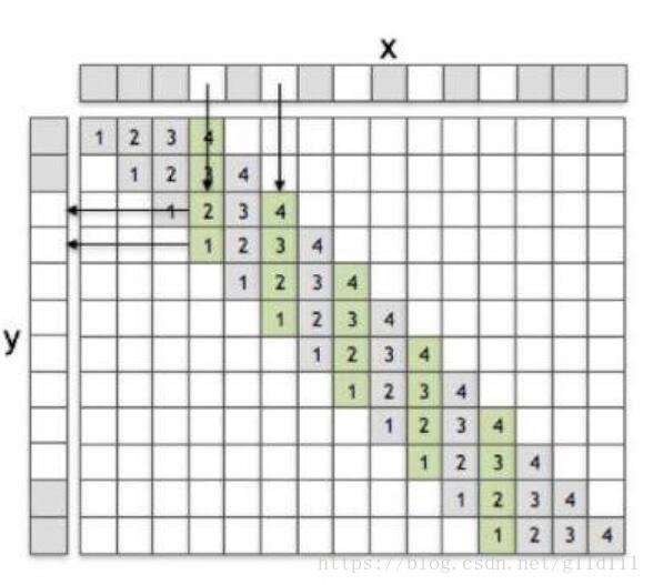 Upsampling and PixelShuffle (transfer) - Programmer Sought