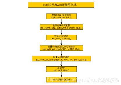 Chapter 14 ESP32 Create a new WIFI hotspot - Programmer Sought