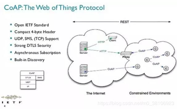 IoT protocol comparison (HTTP, websocket, XMPP, COAP, MQTT