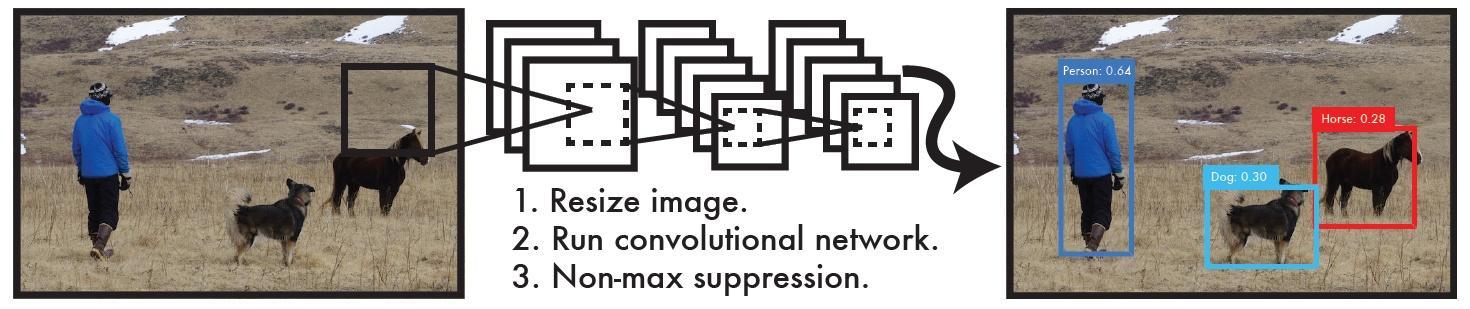 Based on keras-yolov3, understanding of principles and code details