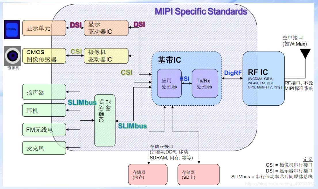 DVP, LVDS and MIPI - Programmer Sought