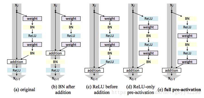 Detailed ResNet V1 vs V2 - Programmer Sought