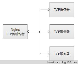 Introduction to Nginx's TCP Load Balancing - Programmer Sought