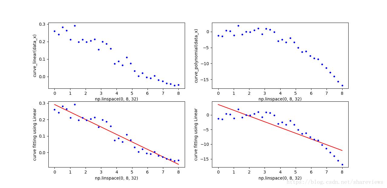 ML-41: Linear Regression Algorithm + Code for Machine