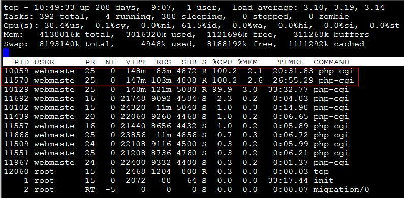 how to see cpu utilization in linux