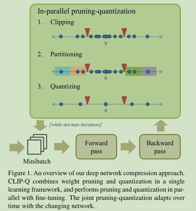 Keras quantized model
