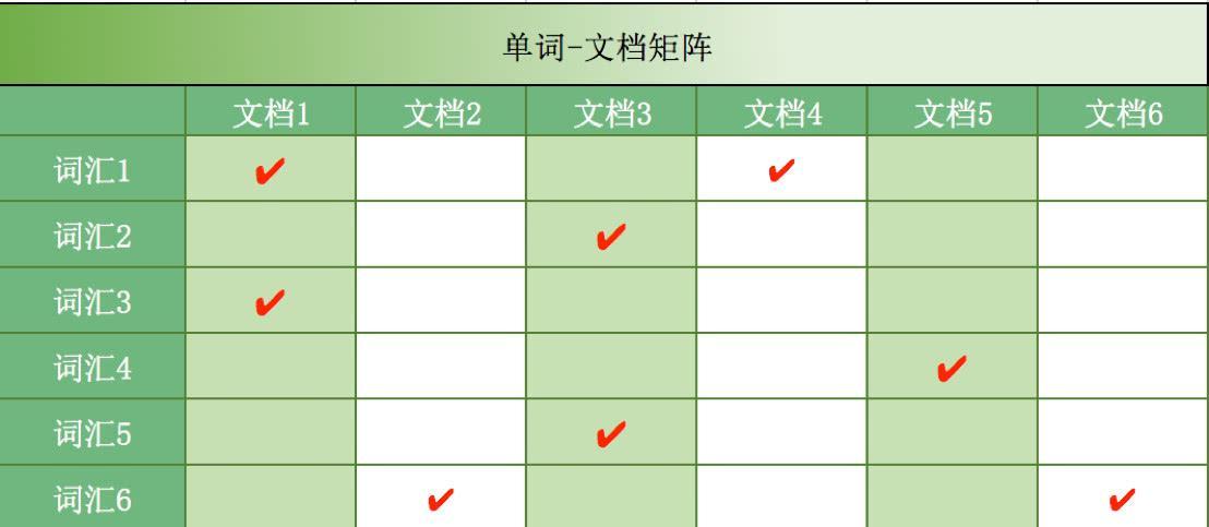 Pre-lending system ElasticSearch practice summary