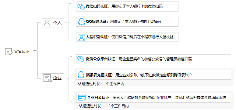 How To Buy Tencent Cloud Server Programmer Sought