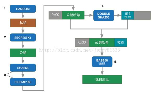 Bitcoin encryption (key, address, script verification) - Programmer