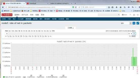 Enterprise level monitoring zabbix - Programmer Sought