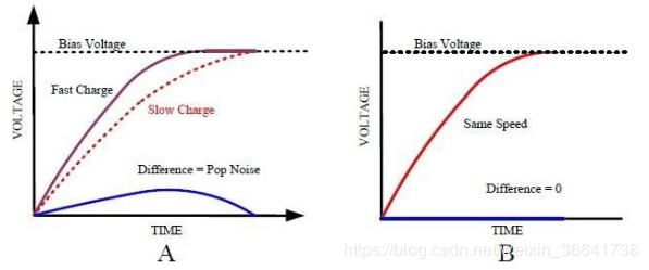 The principle and solution of audio system POP sound